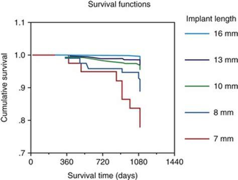 Implant failure literature review
